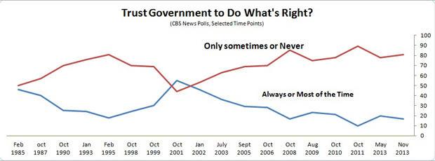 highlander_trust_gov_trend_line.jpg