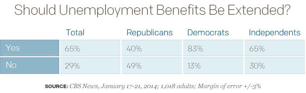 Should Unemployment Benefits Be Extended?