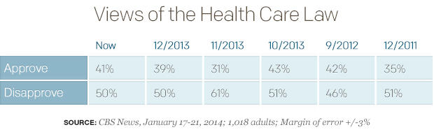 Views of the Health Care Law