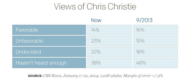 Views of Chris Christie