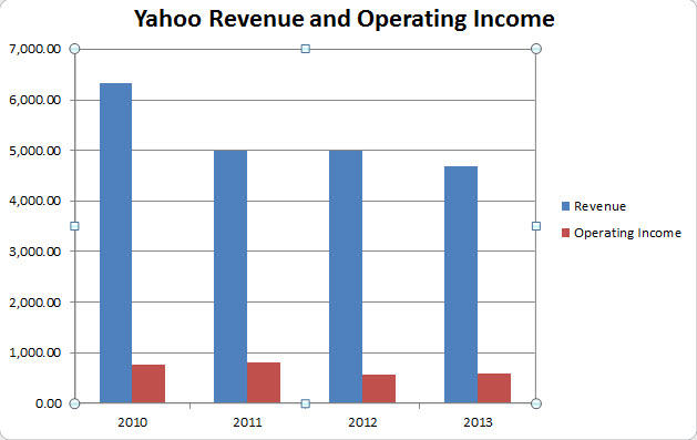 yahoo-revenue-operating-income.jpg