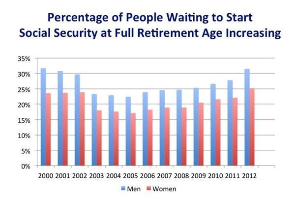 ss-start-age-chart-2.jpg