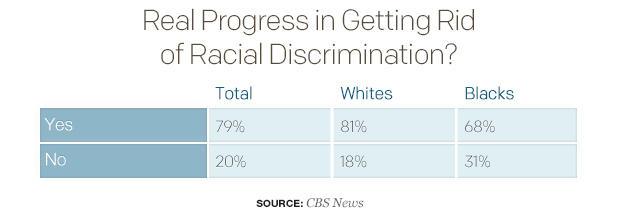 real-progress-in-getting-rid-of-racial-discrimination-2-table.jpg
