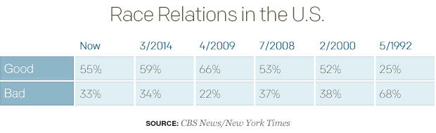 race-relations-in-the-us-table.jpg