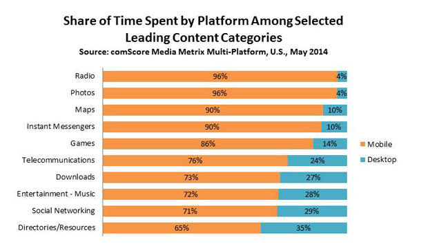 share-of-time-spent-by-platform-leading-categories.jpg