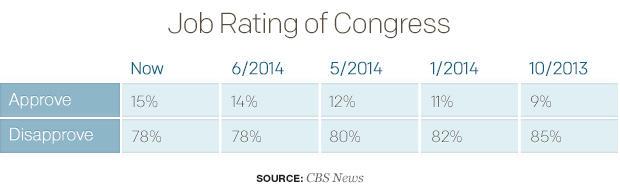 job-rating-of-congresstable.jpg