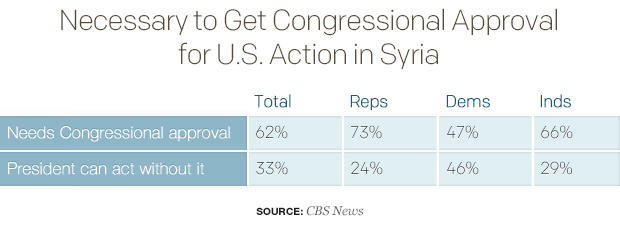 necessary-to-get-congressional-approval-for-us-action-in-syria.jpg