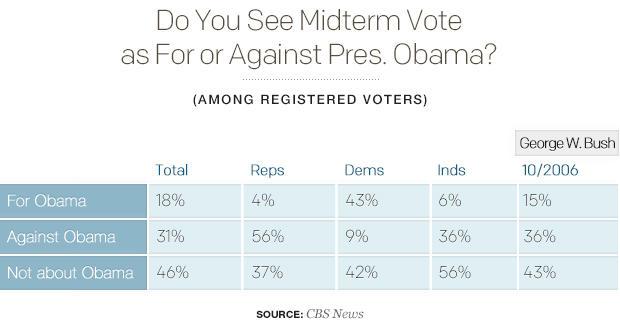 do-you-see-midterm-vote-as-for-or-against-pres-obamav02.jpg