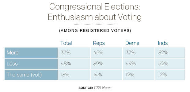 congressional-elections-enthusiasm-about-voting.jpg