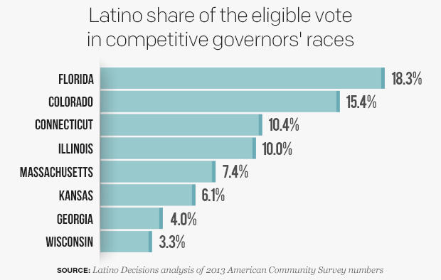 correct-percentage-of-eligible-latino-voters-in-states-with-competitive-governors-racesv03.jpg
