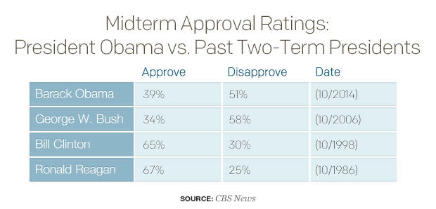 midterm-approval-ratings-president-obama-vs-past-two-term-presidentsv01.jpg