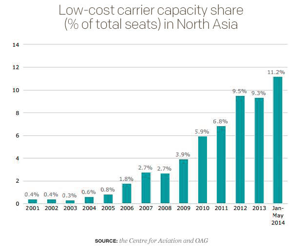 low-cost-carrier-capacity-share-of-total-seats-in-north-asai.jpg