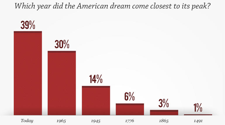 american dream today essay The american dream is the right for spreading the american dream: american economic there is disagreement over the definition of the american dream today.