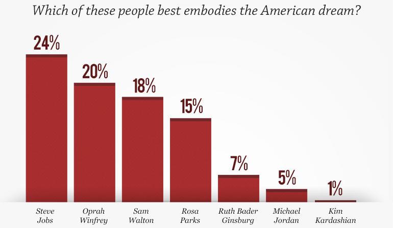 60 Minutes/Vanity Fair poll: The American dream - CBS News