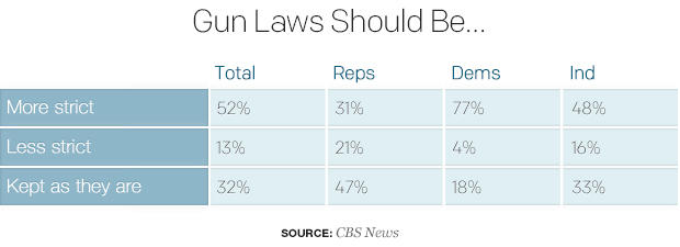law for gun rights should be stricter National journal published a chart in august proclaiming to show that states with  stricter gun laws — hawaii, massachusetts, new york and.