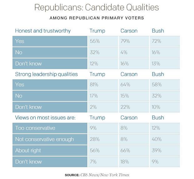 election 2016 gop race donald maintains lead but