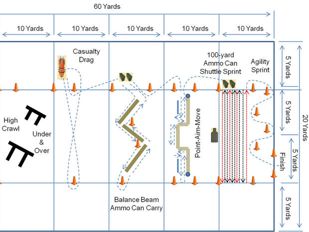 A diagram of one of the new tests the U.S. Army unveiled this week announcing their new PT test