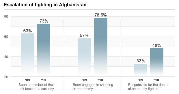 图表 - 在阿富汗的战斗