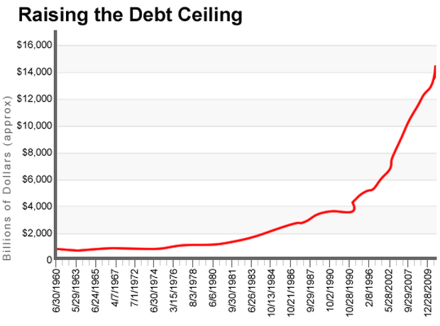 Facts about the debt