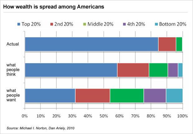 Table - Wealth Divide