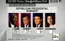 Cain tops field in new CBS News/NYT poll