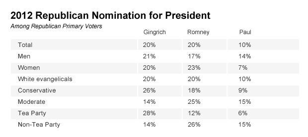 Chart - 2012 Republican Nomination
