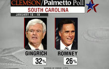 Gingrich takes lead in S.C. poll
