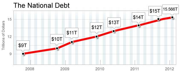 Chart - Deficit 2012