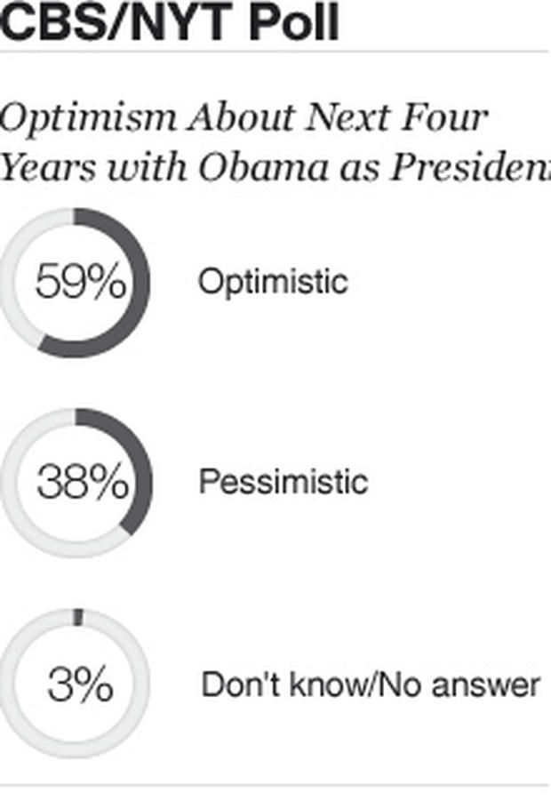 Pie Chart - Optimism for President