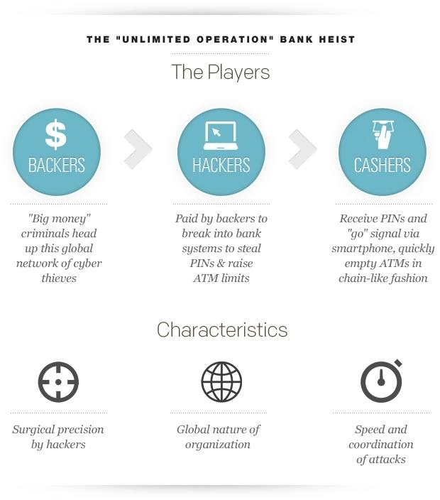 "CHART: The ""Unlimited Operation"" bank heist"