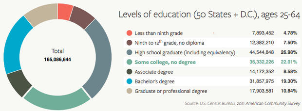 Who is earning college degrees and who isn't? - CBS News