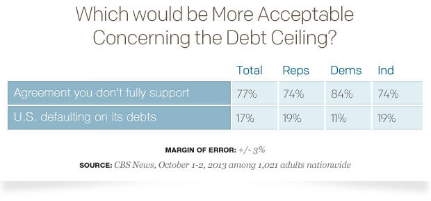 debt ceiling shutdown what would happen government shut down good