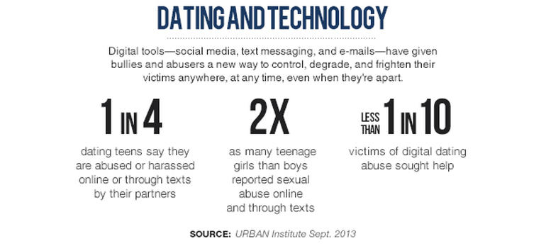technology dating Not too long ago, most people lived a very different life filled with many different realities we had our work reality, our home reality, our recreational reality, our church or religious affiliation reality, our vacation reality, and many others.