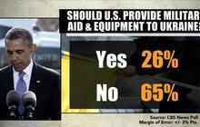 CBS News poll: Most Americans say U.S. should not intervene in Ukraine crisis