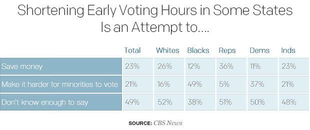 缩短早期投票小时功能于一些态 - 是 - 一 - 尝试 -  to.jpg