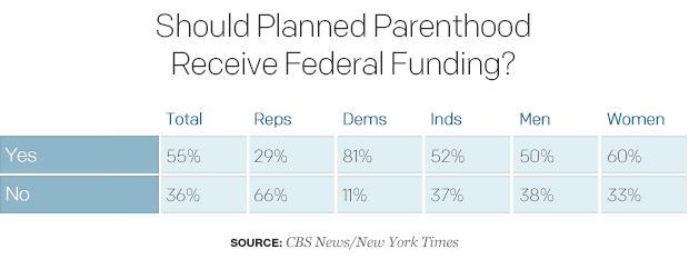 03should规划 - 父母 - 接受 - 联邦funding.jpg