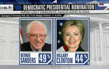 Bernie Sanders leads Hillary Clinton in early primary states