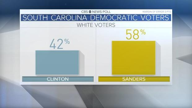 sc-dem-primary-white-voters.jpg
