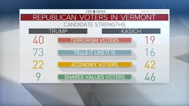 vt-gop-voter-breakdown.jpg
