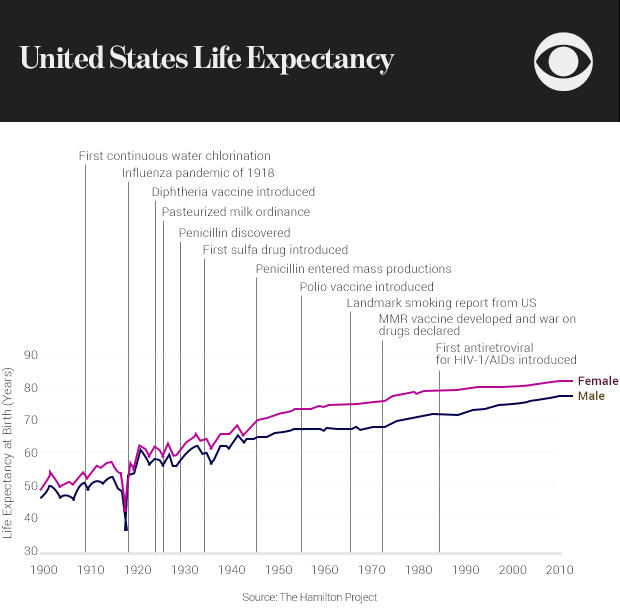 01-united-states-life-expectancy.jpg