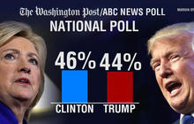 Analysis: How are polls shifting as election day nears