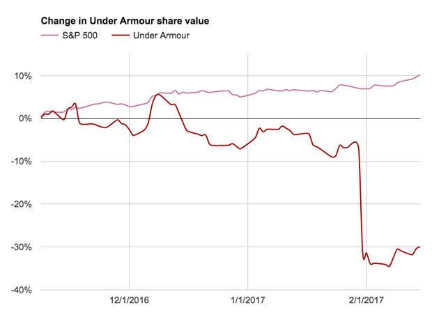 uaa-chart.jpg