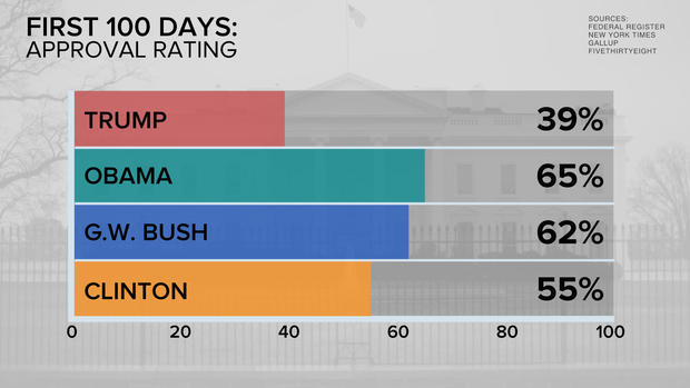 Trump's first 100 days 'by the numbers'