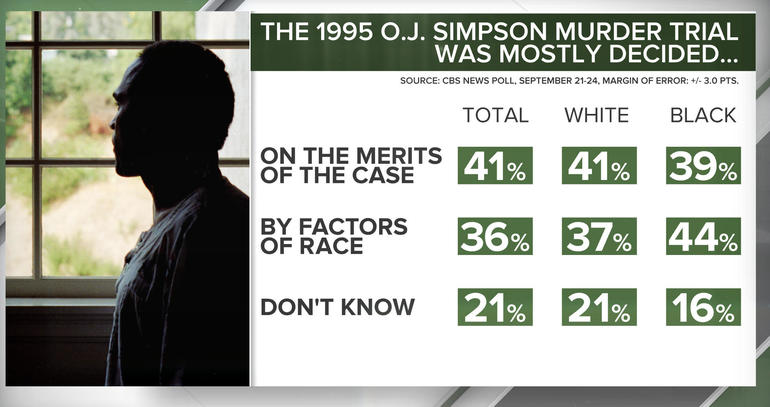 O.J. Simpson poll: The 1995 O.J. Simpson Murder Trial Was Mostly Decided…