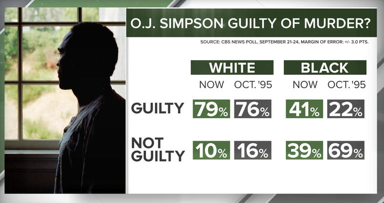 O.J. Simpson Guilty of Murder?
