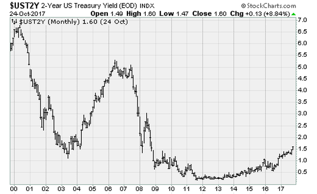 yields-cbs.png
