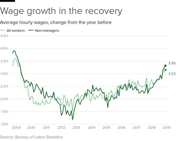 工资growth.png