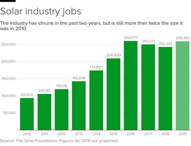 太阳能jobs.png