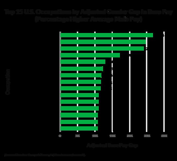 前15名 - 职业 - 通过调整-性别的薪酬,gap.png