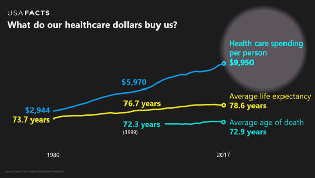 USA-事实卫生保健支出-620.jpg
